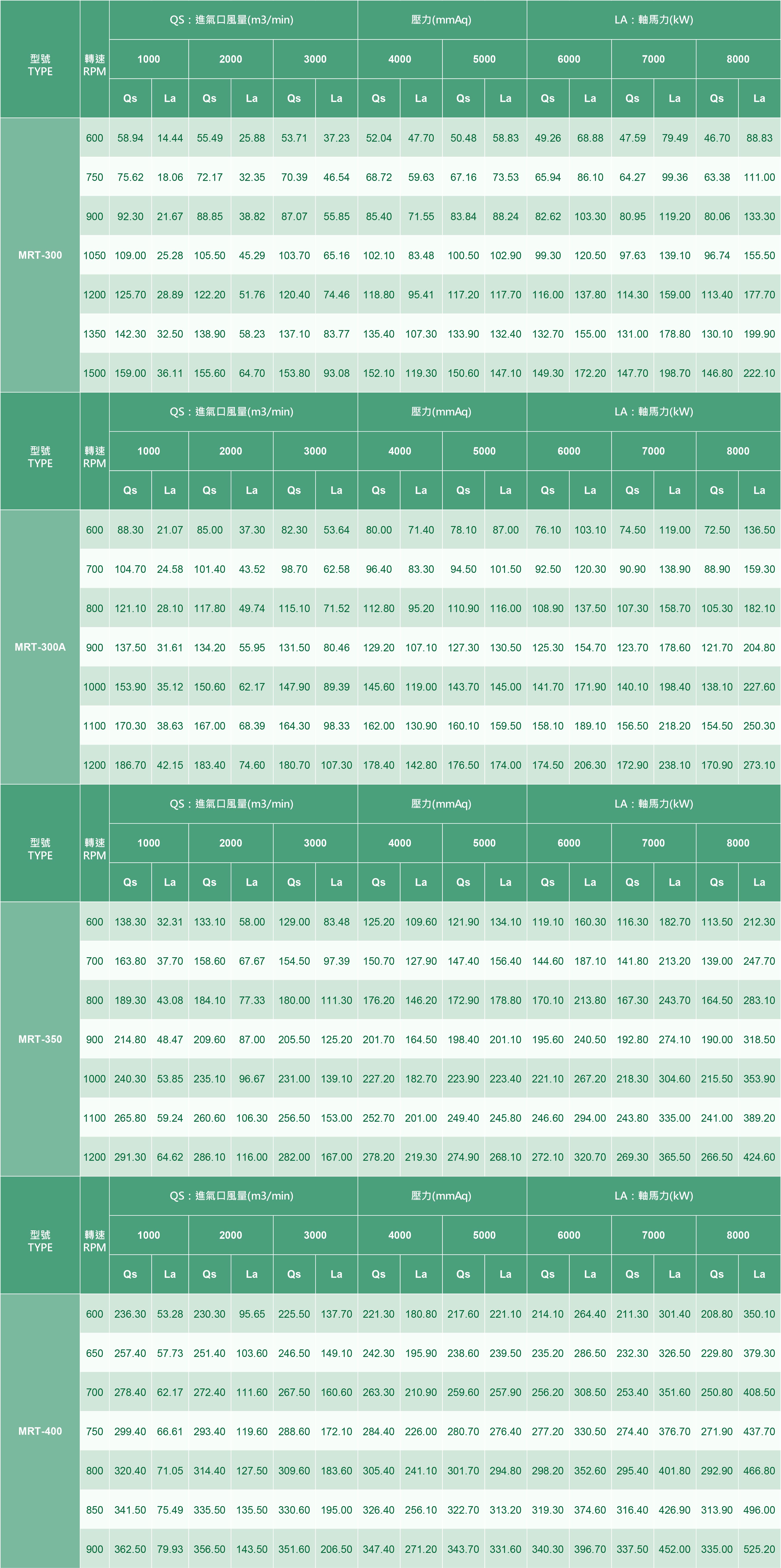 BLOWTACロバストブロワーMRTシリーズ性能表(加圧式)
