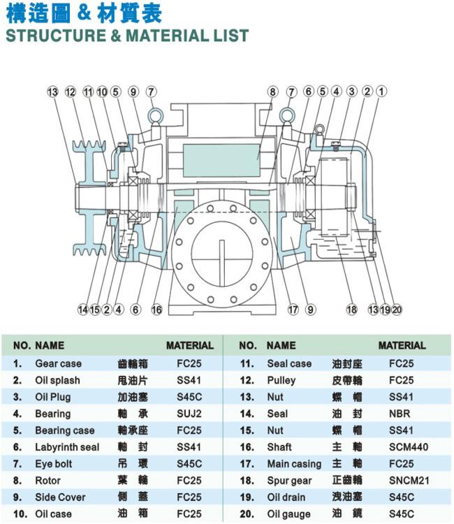 BLOWTAC-リング送風機の構造図と材料表
