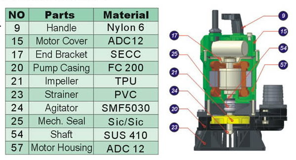 TP Series Construction